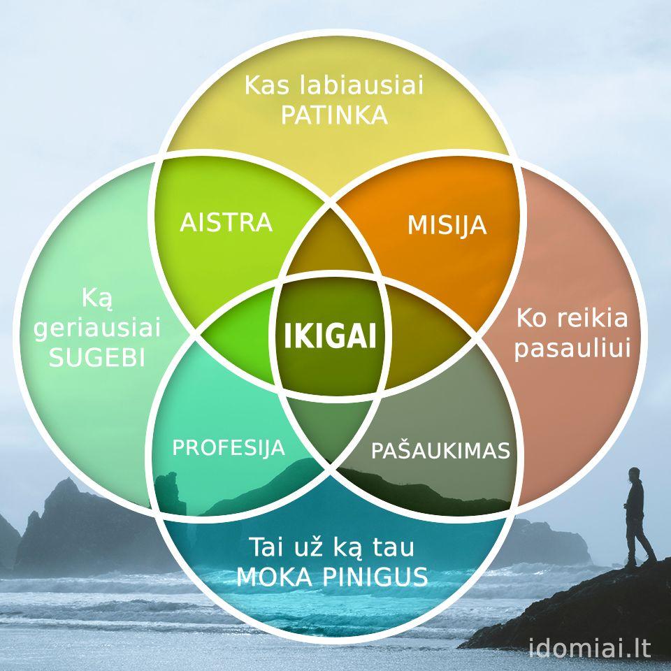 ikigai diagrama